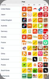 #1 Platzierung in der Kategorie Essen & Trinken in >120 Ländern
