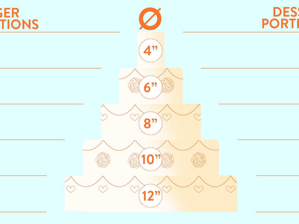 Wedding Cake Sizing Guide