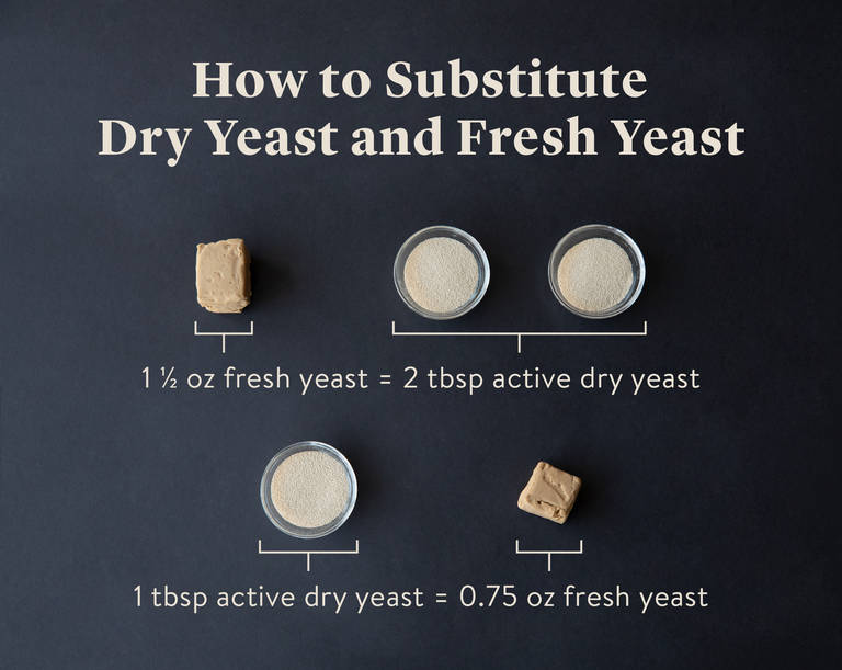 What S The Difference Between Fresh Active And Instant Yeast Stories Kitchen Stories