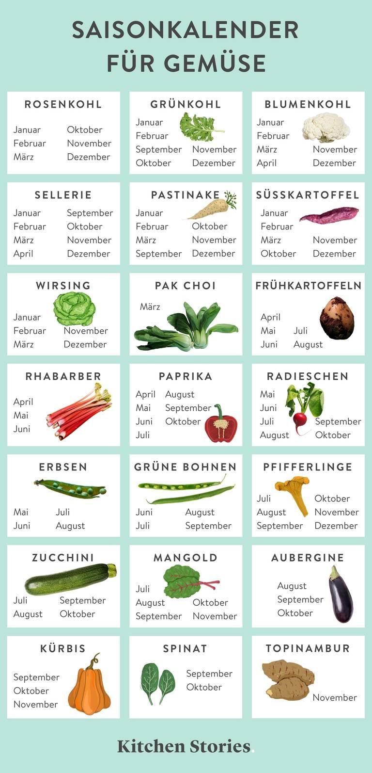 Dein Saisonkalender Wann Du Obst Und Gemüse Kaufen Solltest